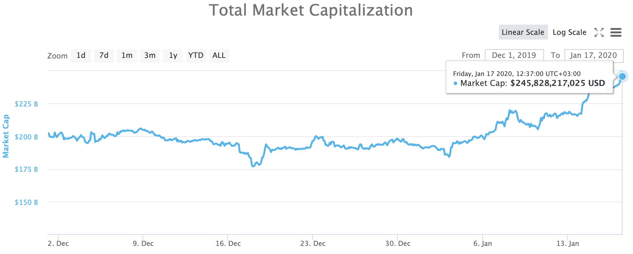 Crypto MarketCap