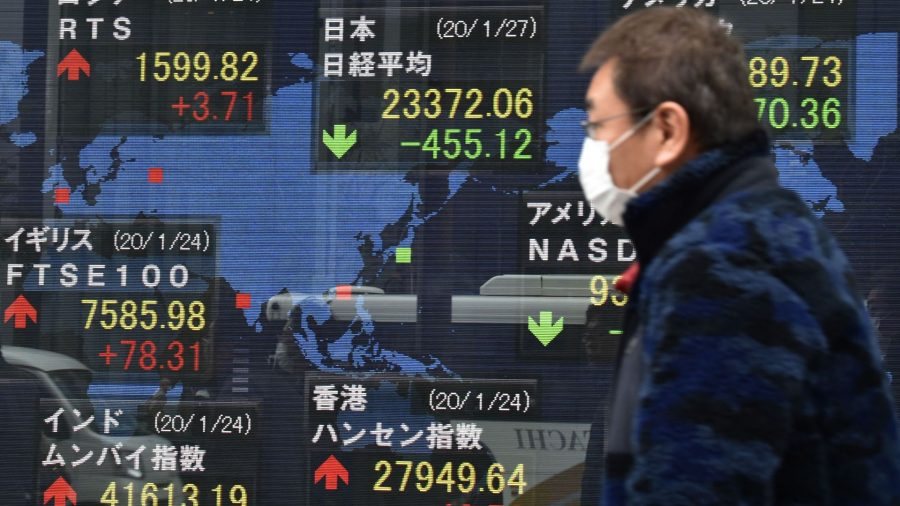 Короновирус и падение мировых индексов