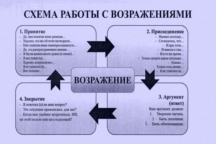 Схема работы с возражениями