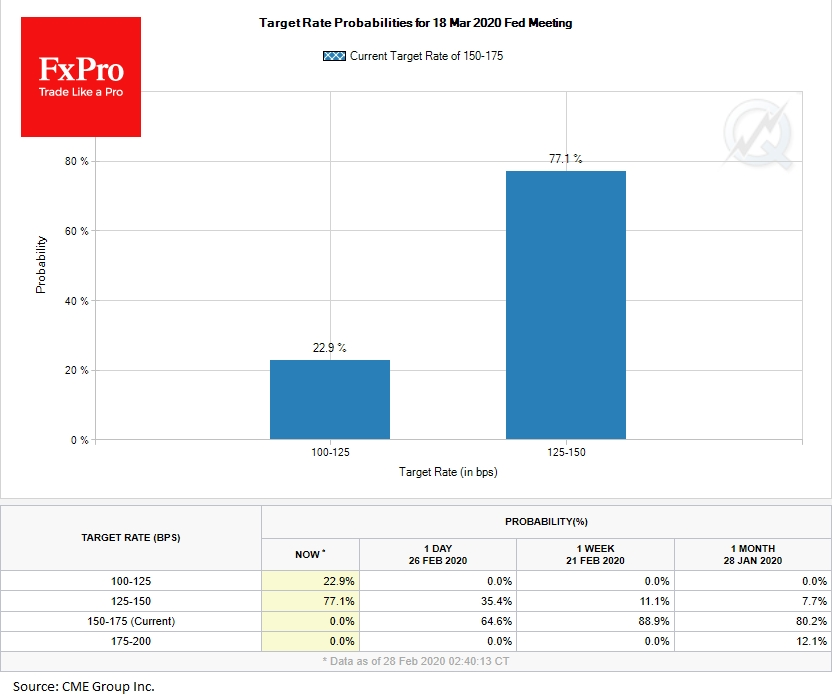 fxpro target probability