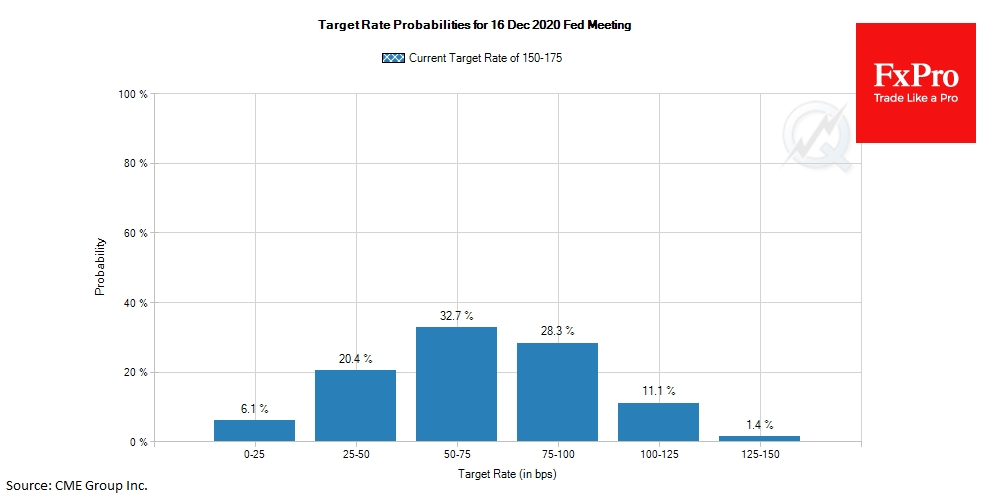 fxpro target rate