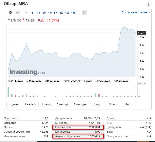 Обзор свежих IPO. IMARA Inc (IMRA)