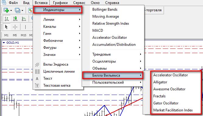 Индикаторы для торговли на Форекс