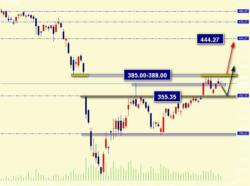 Российский фондовый рынок. Обзор на 4 июня 2020г.