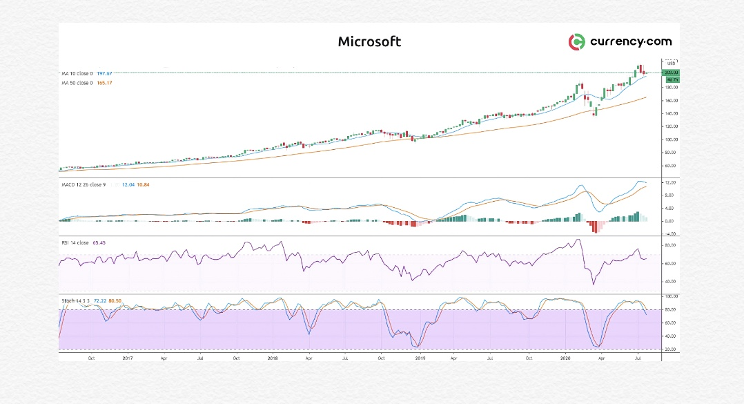 Технический анализ акций Microsoft: динамика стала негативной
