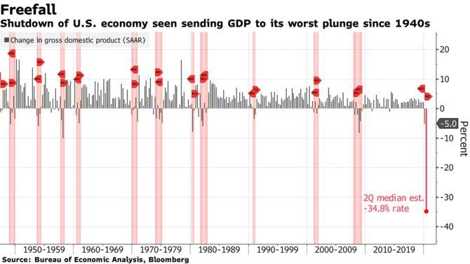 США вот-вот опубликует самые отвратительные цифры по ВВП за всю историю