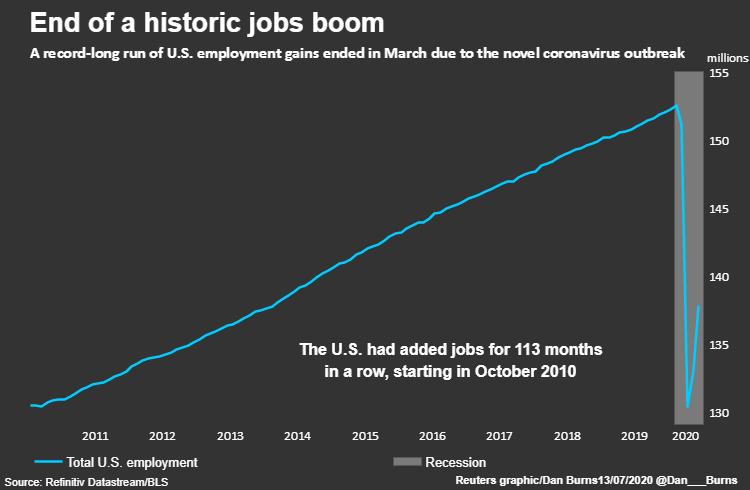 Как читать данные по экономике США, не опасаясь их диаметральных изменений?