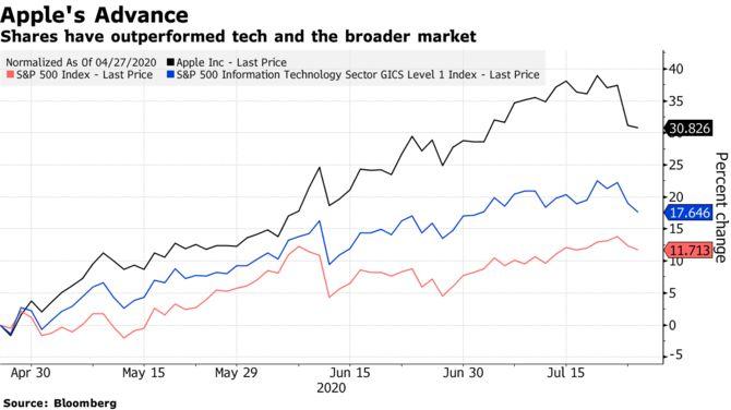 Apple удалили из списка повышенного внимания JPMorgan