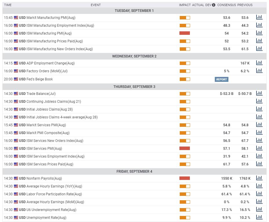 Макроэкономические индикаторы, США