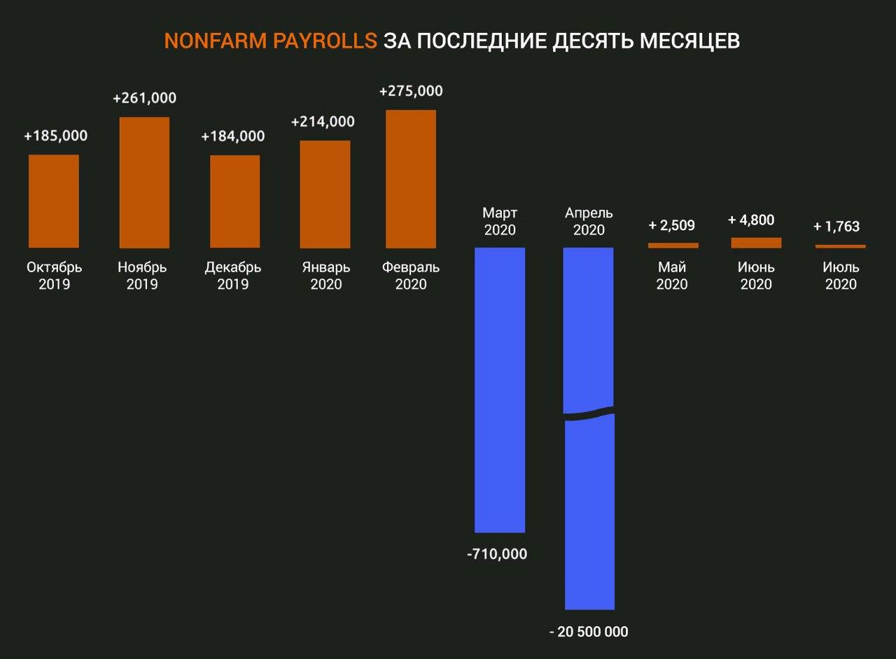 Non-farm Payrolls: отчет о занятости без учета сельскохозяйственного сектора. Когда публикуется, что показывает и как торговать с его помощью