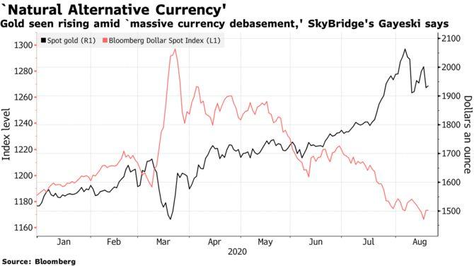 Золото может принести прибыль за счет значительного снижения курса валюты