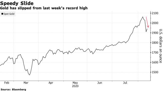 Золото побило рекорд цены, а потом упало. Куда оно пойдет дальше?