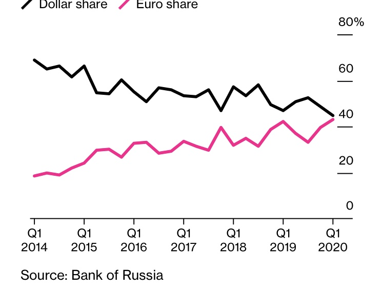 Евро может скоро стать основной валютой расчетов за российский экспорт в Евросоюз
