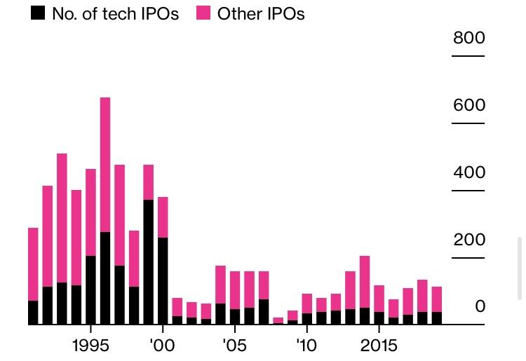 Интернет-компании, выжившие в период кризиса доткомов, выносят вердикт нынешнему технологическому буму