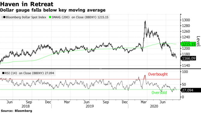Доллар стирает прибыль, полученную в результате торговой войны, упав до самого низкого уровня с 2018 года