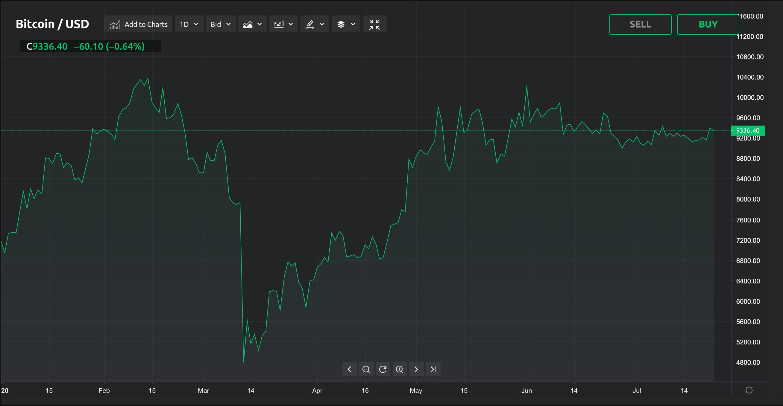 Почему корреляция биткойна с S&P 500 вызывает беспокойство