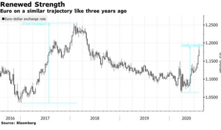 Сильный евро - бычий сигнал для европейских акций