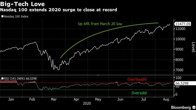 Акции колеблются, евро просел: обзор рынков 21 августа 2020