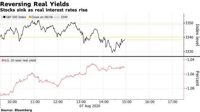 Разворот реальных ставок затронул крупные сделки, включая золото и Nasdaq