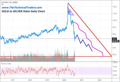 Подробный прогноз цен на золото и серебро на 2020/2021 года