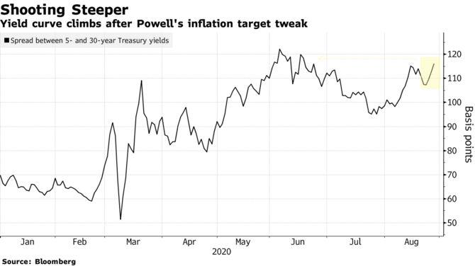 Акции растут, кривая доходности усиливается после выступления Пауэлла