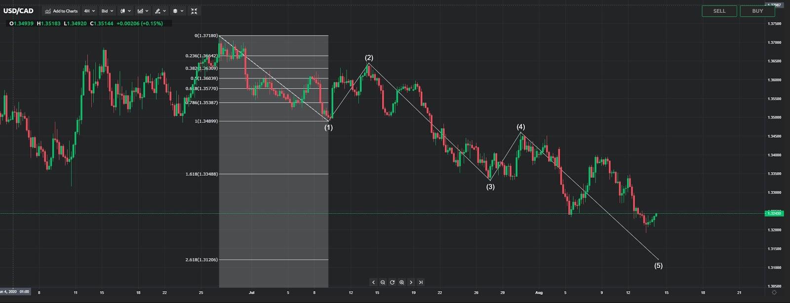 Технический анализ валютных пар USDCAD, USDJPY, EURAUD