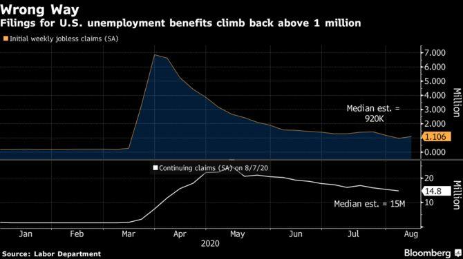 Заявки по безработице в США неожиданно выросли до более чем 1 миллиона