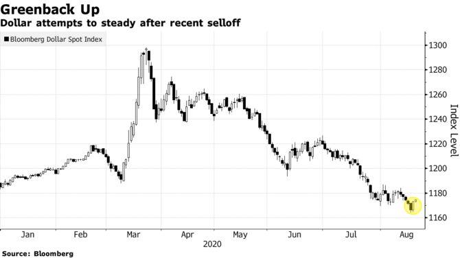 Обзор рынка 20 августа. Акции падают после того, как ФРС указала на риски; цены на золото восстанавливаются