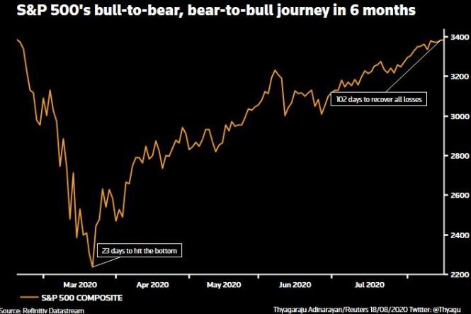 Бычий рынок в условиях пандемии: S&P 500 закрывается на рекордно высоком уровне