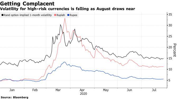 Развивающиеся рынки подходят к «ужасному августу» на фоне признаков самоуспокоенности
