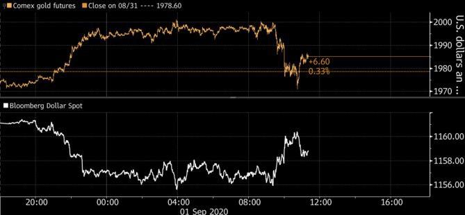 Противостояние золота и доллара