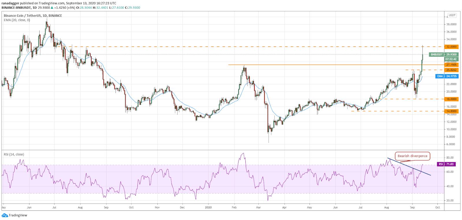 Дневной график BNB/USD