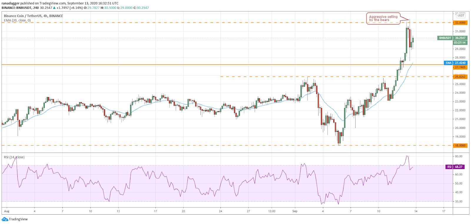 BNB/USD 4-часовой график