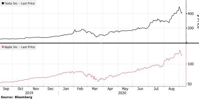 Акции Apple и Tesla