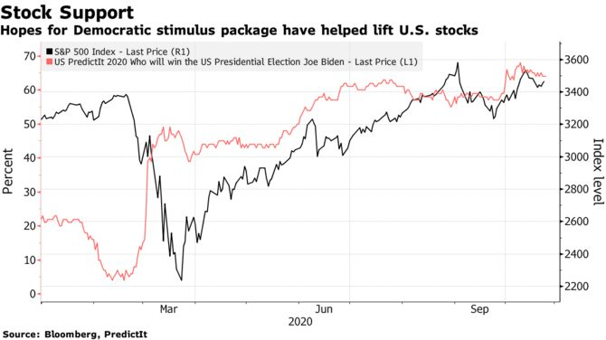 Рост акций