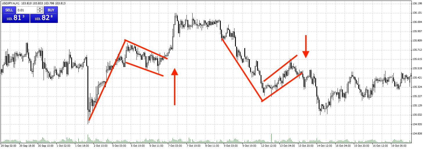 Как выбрать валютную пару для торговли начинающему трейдеру?