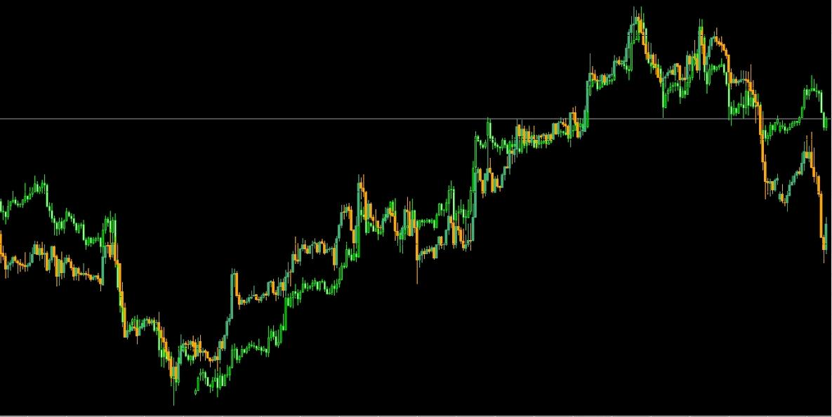 Секреты заработка на корреляции валютных пар: пассивная прибыль при активной торговле возможна!