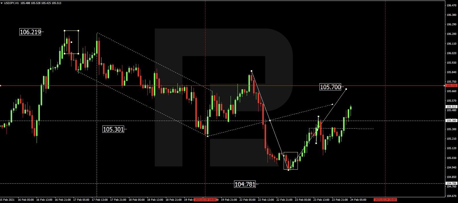Технический анализ и прогноз по рынку Форекс на 24 февраля: мажоры, сырьевые товары и биткоин